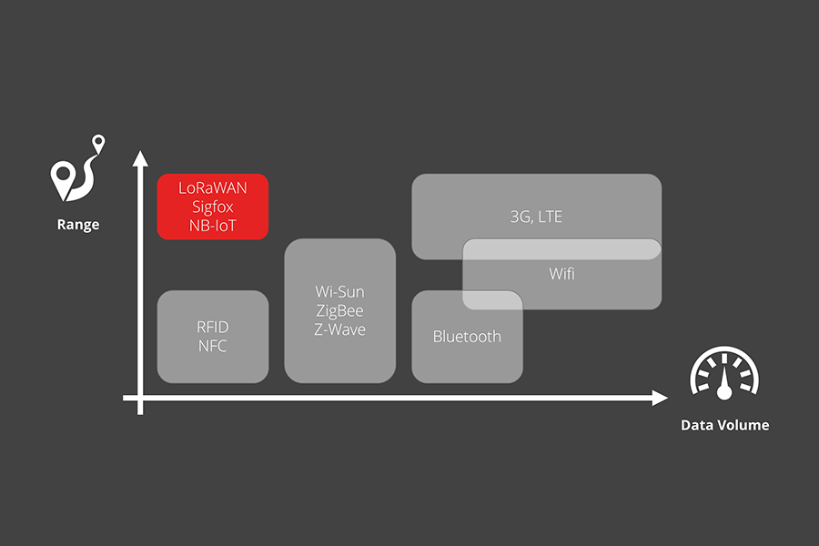 What is Low Power WAN (LPWAN)